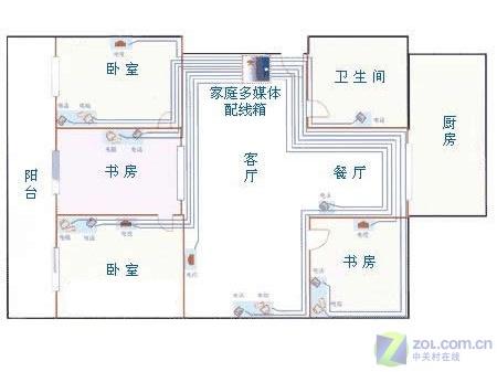 房屋电路布线图