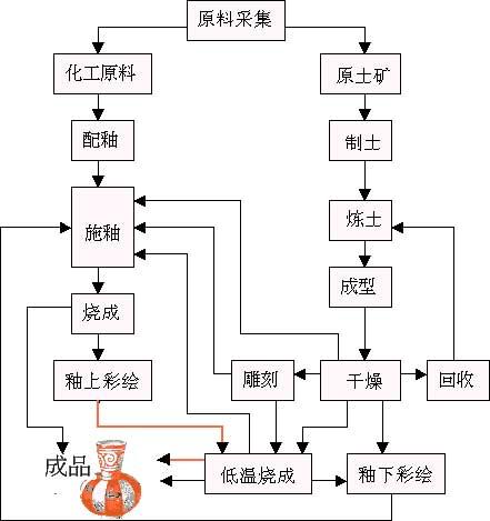 陶瓷的制作过程(图)